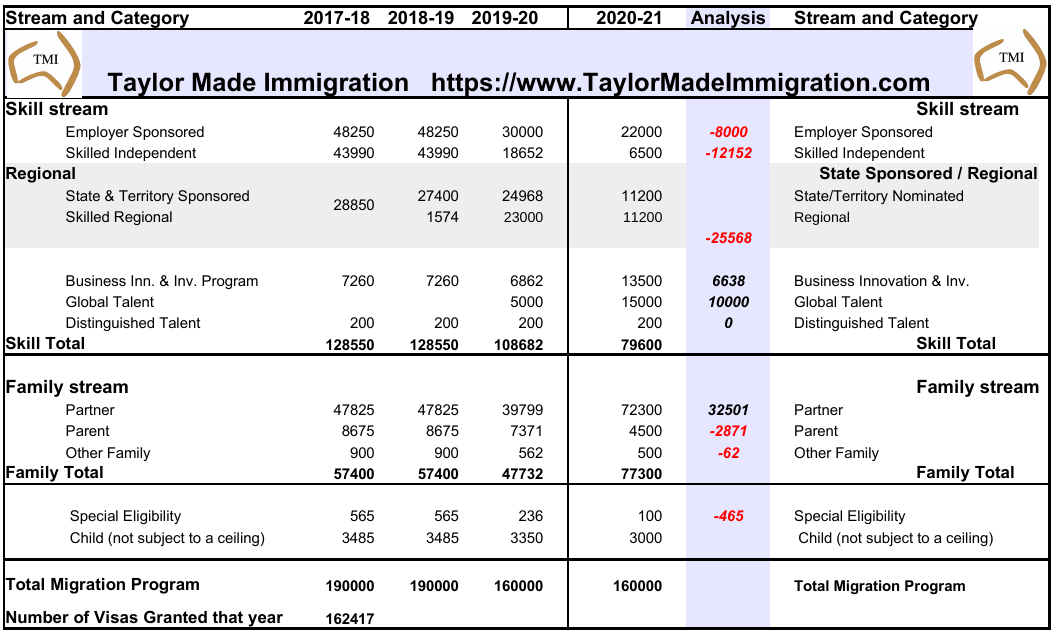 2019-20 Migration Plan Analysis | Taylor Made Immigration